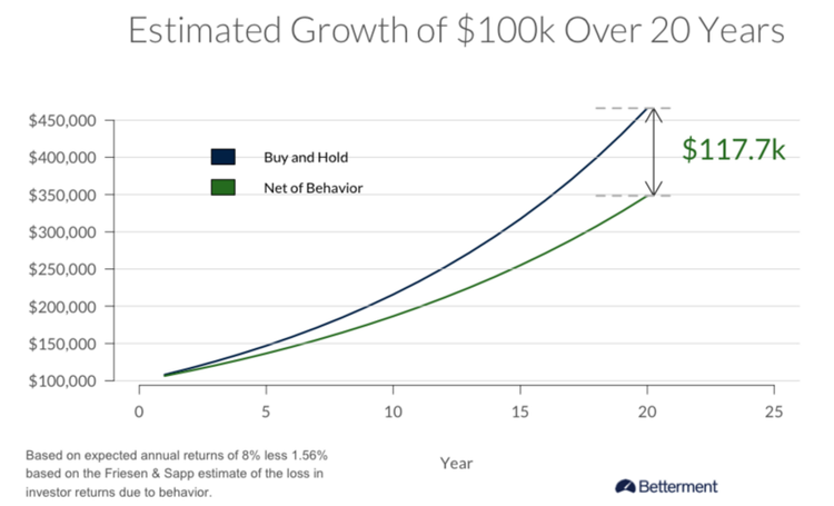 Betterment Estimated Growth