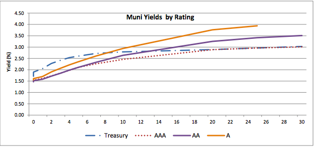 Muni Yields by Rating
