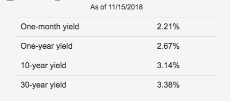 Yield Spread Chart
