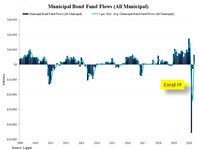 Muni bond fund flows